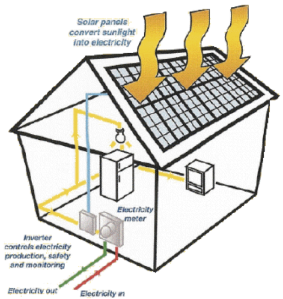 1.3 Solar PV