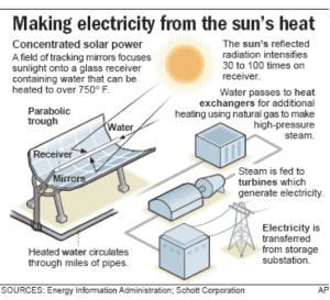 1.5 Solar CSP