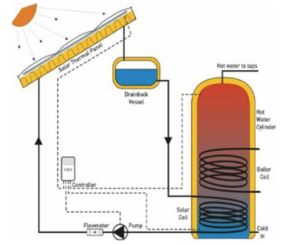 1.5 Solar Thermal Energy