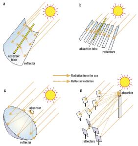 1.6 solar power mirrors