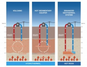 2.1 Types of geothermal systems