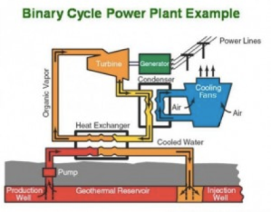 2.2 Binary Cycle Power Plant Example