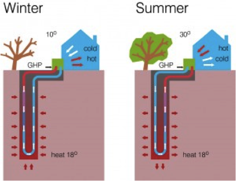 Direct geothermal energy