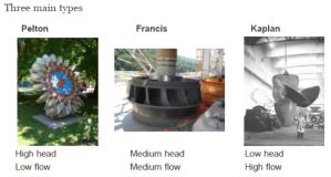 4.3 Main types of hydro
