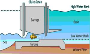 4.6 Tidal Turbines