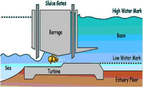 wave and tidal energy systems sustainable living. Black Bedroom Furniture Sets. Home Design Ideas