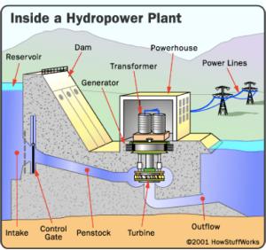 5.1 Inside a hydropower plant