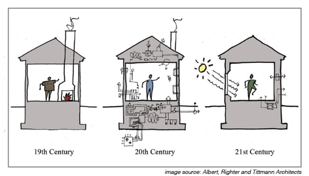 Passive house design energy systems sustainable living for Passive solar home plans
