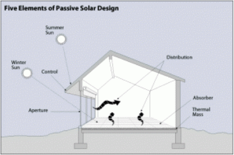 passive house design energy systems sustainable living. Black Bedroom Furniture Sets. Home Design Ideas
