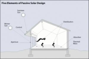 6.2 Five elements of passive house design