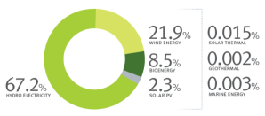 7.1 % of contrinution of each technology to renewable in Australia