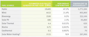7.2 Annual Renewable Electricity Geenration Oct 2010-Sep 2011