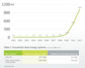 7.3 Solar PV uptake