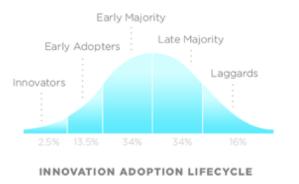 7.8 Innovation Adoption Lifecycle
