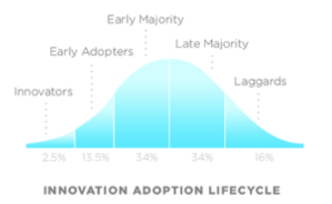 7.8 Innovation Adoption Lifecycle