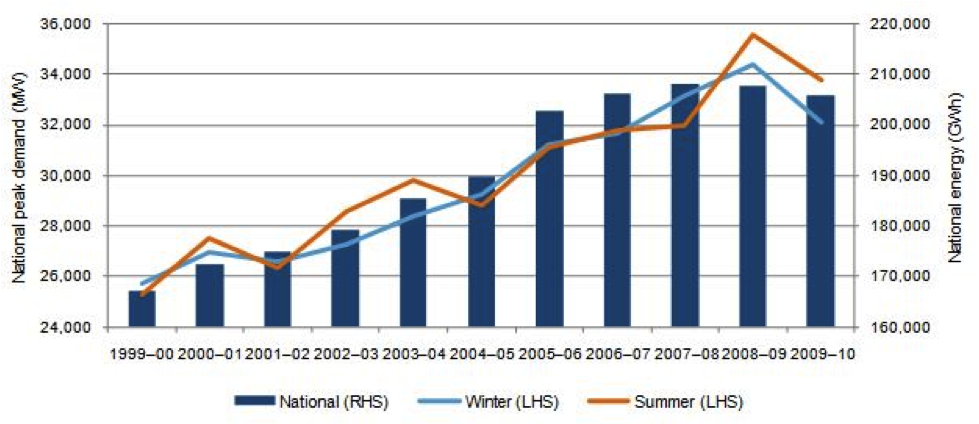 Current issues in electricity 2012 | Energy Systems ...