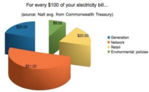 8.2 Break down of $100 electricity bill. Source- NewMatilda.Com