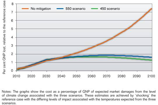 A Comparison of the modelled expected market costs for Australia of unmitigated and mitigated climate change up to 2100