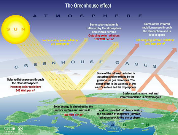 The enhanced greenhouse effect, sometimes referred to as climate change or global warming, is the impact on the climate from the additional heat retained due to the increased amounts of carbon dioxide and other greenhouse gases that humans have released into the earths atmosphere since the industrial revolution.