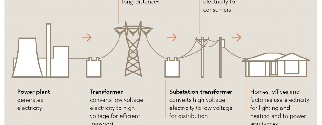 Australian Electricity Supply (ex NT and WA) | Energy Systems ...