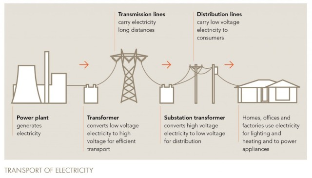 Transport of Electricity