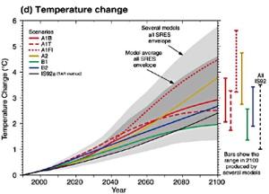Source: IPCC Temperature Change