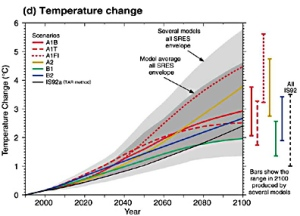 Source: IPCC Temperature Change