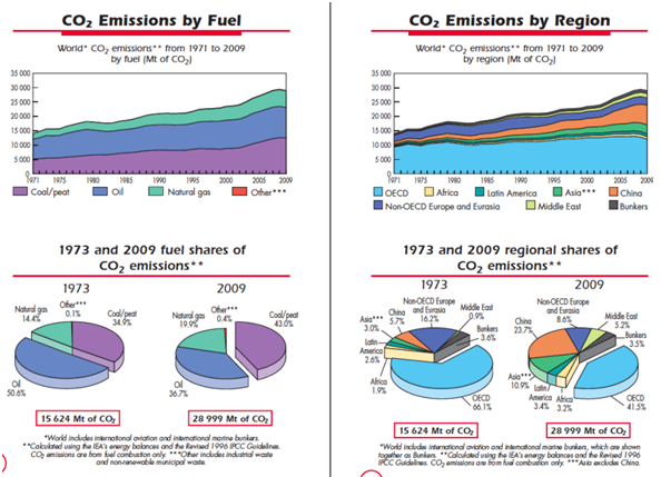 Emissions by fuel and Region