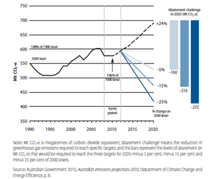Australian emissions trends
