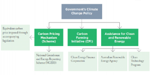 Clean Energy Futures Policy Package