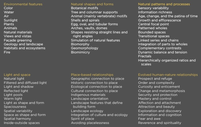 Kellert's six dimensions of biophilic design & 70 principles