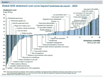 Global GHG abatement cost curve beyond business as usual