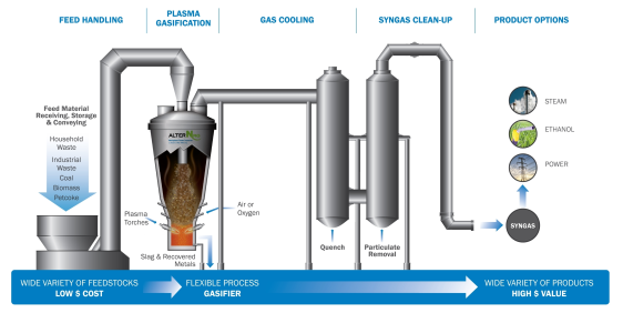 Waste To Energy Incineration Vs Gasification Energy