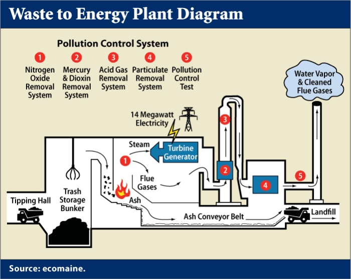Waste to Energy Incineration Process Diagram