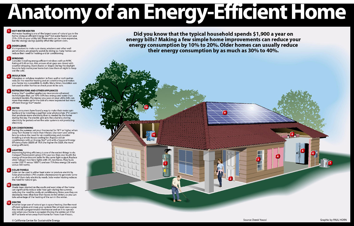 Ways to greening your home or office energy systems for Most energy efficient house design