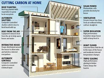 Energy Efficient Home Design Ideas Ways To Greening Your Home Or Office Energy Systems Sustainable