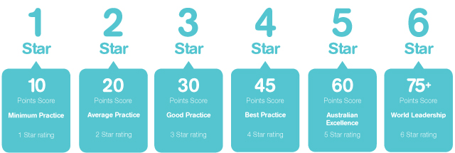 Green Star Rating Scale