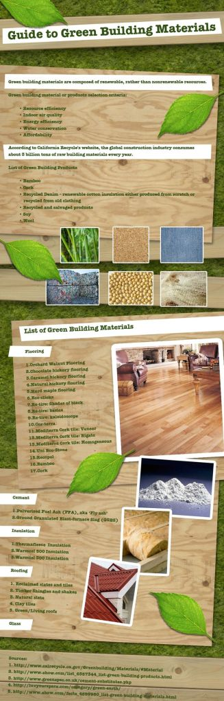 Guide to green building materials