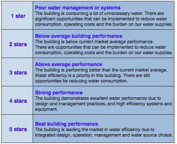 National Australian Built Environmental Rating System NABERS
