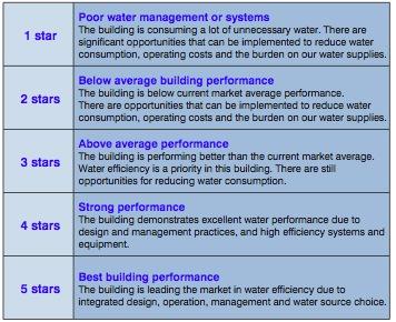 National Australian Built Environmental Rating System NABERS