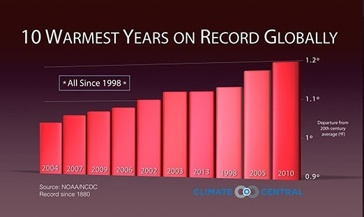 The temperatures so far in 2014 compared to the top 5 warmest years on record. Click image to enlarge.  Source: NOAA