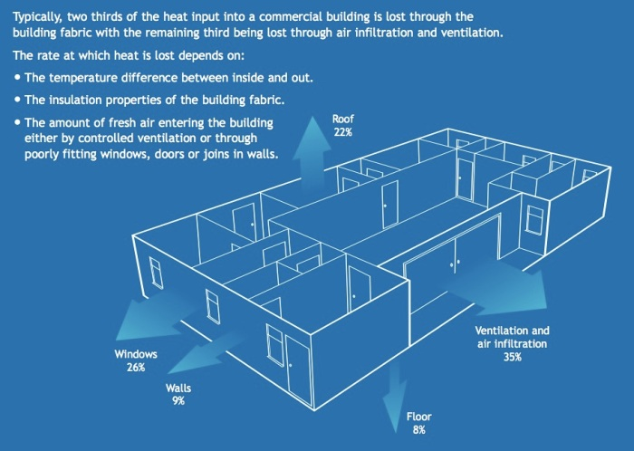 Energy Saving Fact Sheet on Building Fabric. Source: Carbon Trust