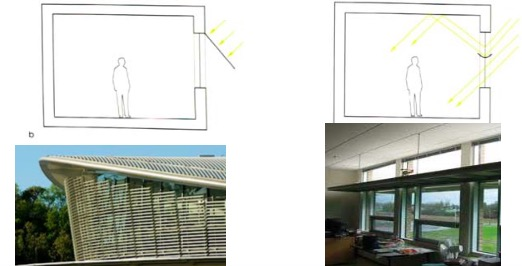 Types of Auto Shading - To control daylight and solar gain at different times in the year
