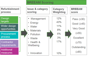 BREEAM Scoring System