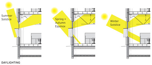 Efficient lighting and daylighting energy systems for Architecture drawing 500 days of summer