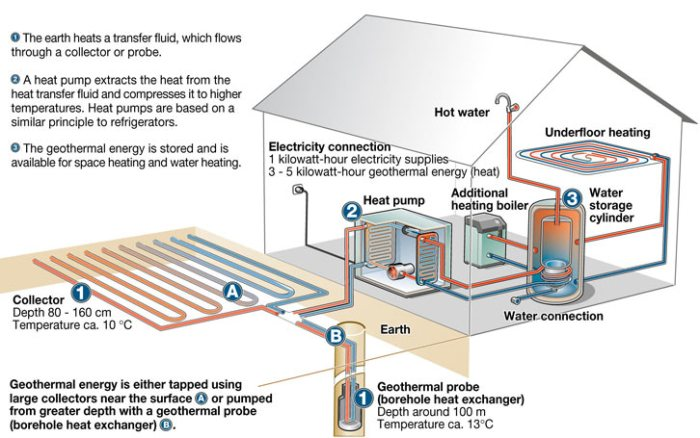 Geothermal Heating and Cooling System Schematic