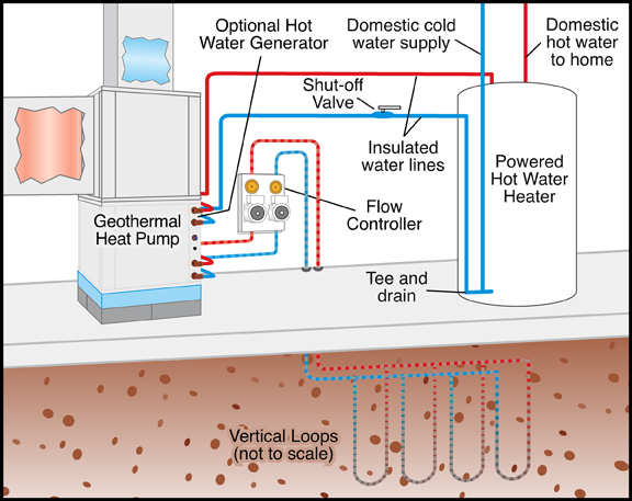 Residential Geothermal Heating And Cooling : Renewable energy water heating technologies