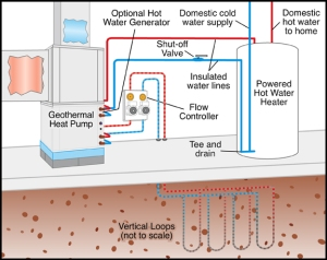 Geothermal water heating
