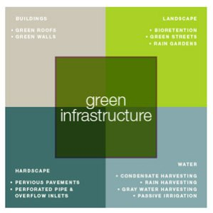 Types of Green Infrastructure