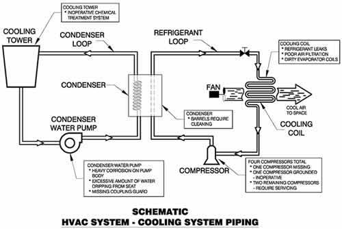 basic hvac schematics automotive wiring diagram library u2022 rh seigokanengland co uk hvac thermostat schematic diagram hvac schematic diagram symbols